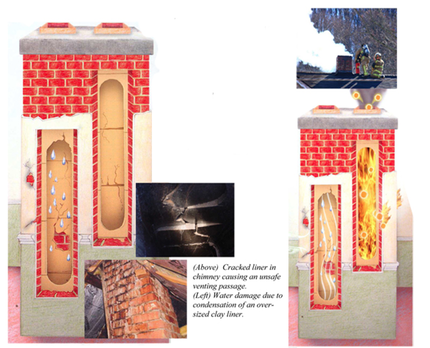 when your original fire clay flue tile liners are cracked the cracks open during the heating phase and allow gases to pass through to your
